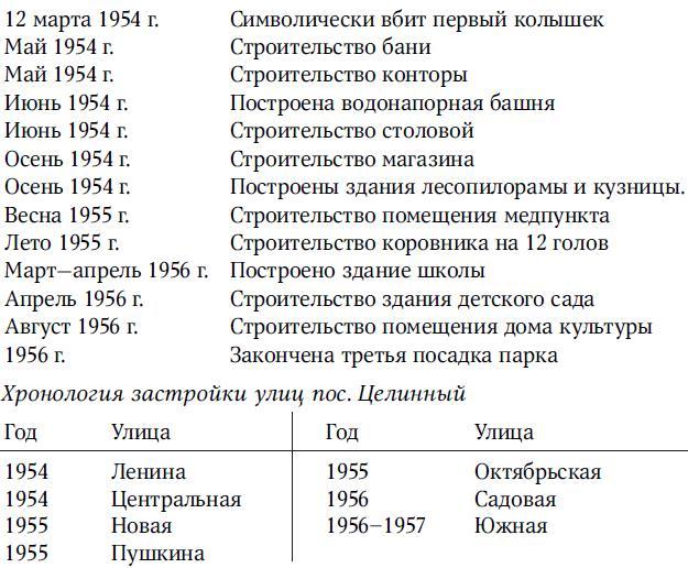 Хронология строительства пос. Целинный
