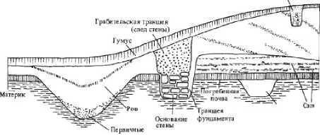 Рис. 10. Условная схема стратиграфического разреза.