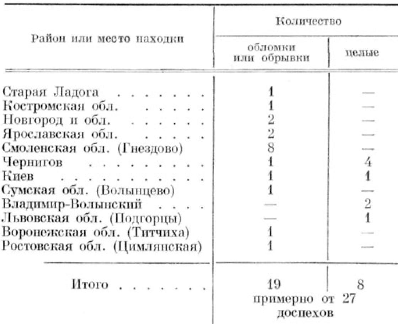 ТАБЛИЦА 1. Кольчуги IX—X вв.