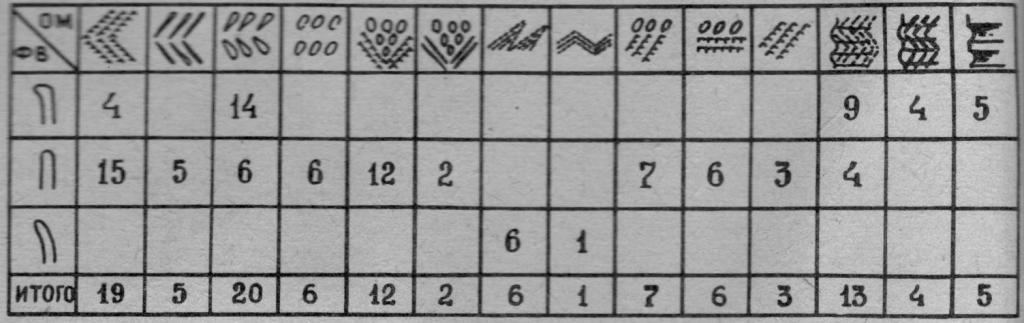 Рис. 3. Количественное распределение орнаментальных мотивов на венчике