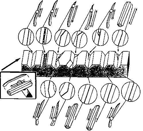 Рис. 27. Варианты следов, оставленных орудиями с различной формой режущего края