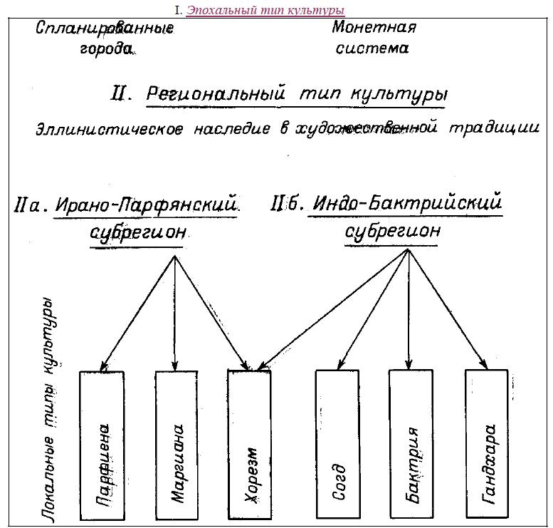 Рис. 1. Типы культур древней эпохи в Средней Азии и на Среднем Востоке.