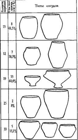 Рис. 56. Типы лепной керамики могильника Спицымеж и их встречаемость в могилах с оружием