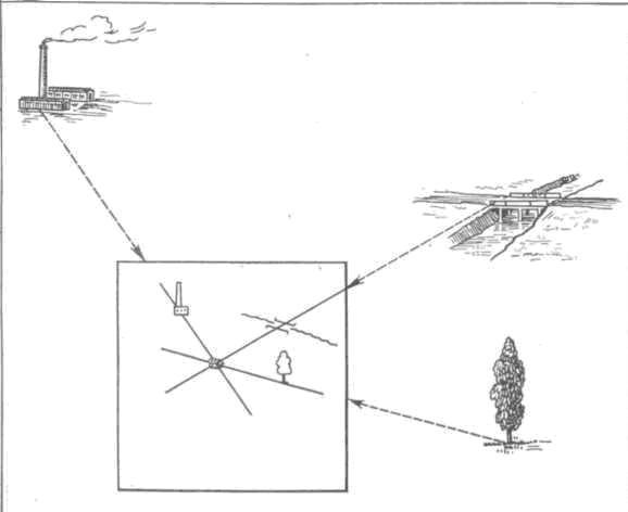Рис. 107. Обратная засечка: для определения точки стояния надо по ориентированной карте отметить направление на два или три местных предмета. Пересечение этих линий даст точку стояния