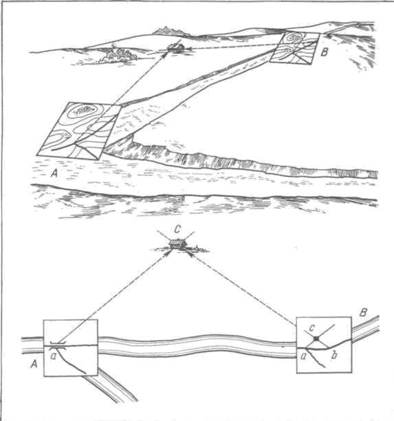 Рис. 108. Прямая засечка: для определения положения на местности какого-либо предмета нужно визировать направление на него с одной точки, а затем повторить визирование с другой точки. Положение обеих точек должно быть предварительно найдено на карте. Пересечение линий визирования определит положение предмета