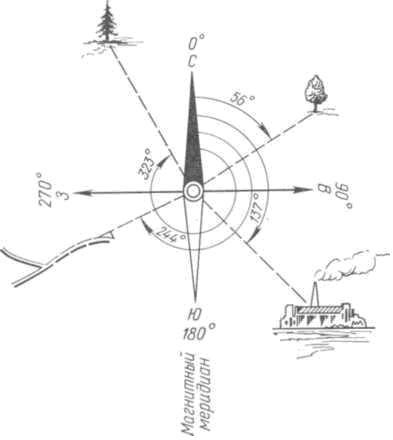 Рис. 111. Отсчет азимутов: от направления на север по часовой стрелке