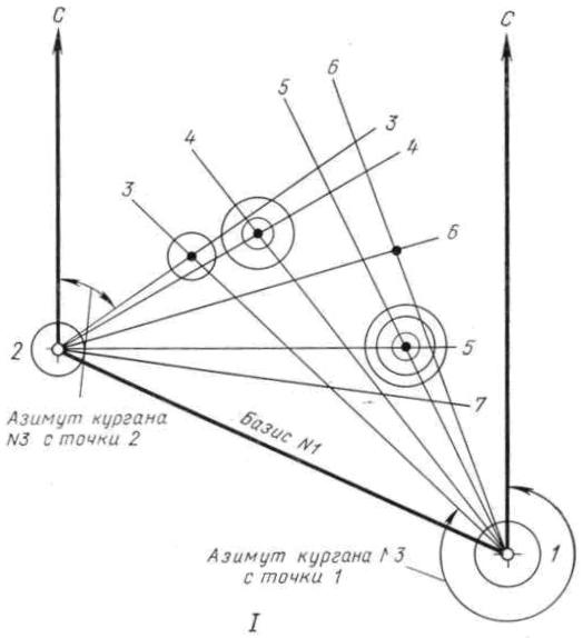 Рис. 102.Съемка плана способом засечек (по М.Н. Кислову)