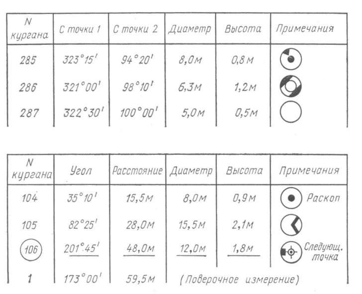 Рис. 122. Образцы журналов топографической съемки: вверху — способом засечек, внизу — полярным способом. (По М. II. Кислову)