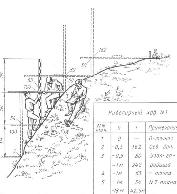 Рис. 123. Нивелирование скатов с помощью реек и уровня