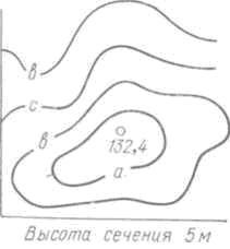 Рис. 103. Определение отметки горизонтали по отметке точки: поскольку высота сечения 5 м, а отметка высоты 132,4 м, то горизонталь а имеет отметку 130,0, горизонталь в - 125,0 и т. д.