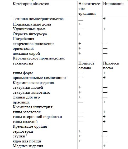 Таблица  1. Традиции и инновации в комплексе Анау IA