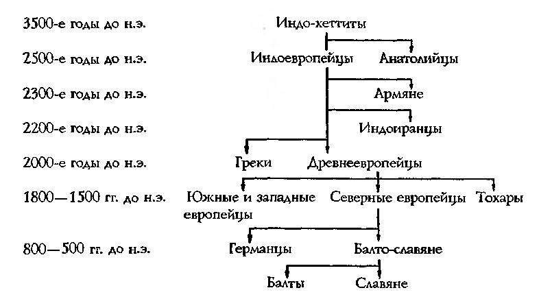 Рис. 12. Хронологическая схема образования индоевропейских языков Г. Трегера и Х. Смита