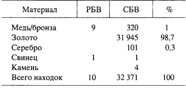 Таблица 1. Троя. Распределение общего числа находок по периодам