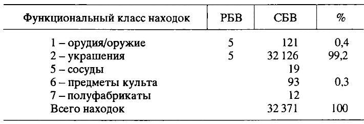 Таблица 2. Троя. Распределение функциональных классов находок по периодам