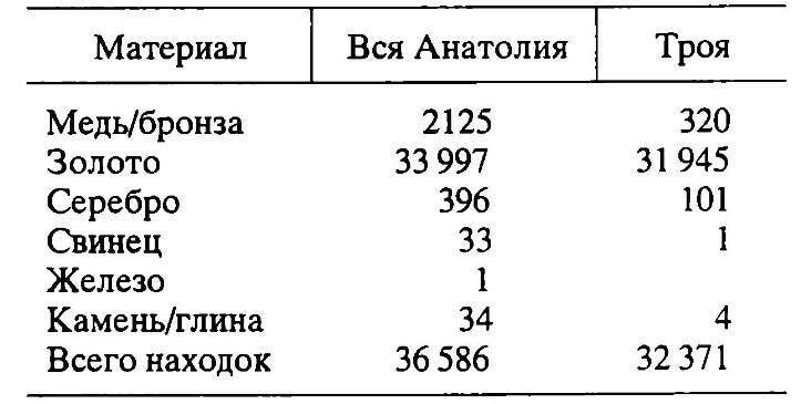 Таблица 3. Соотношение числа находок СБВ из всей Анатолии и из Трои по материалу
