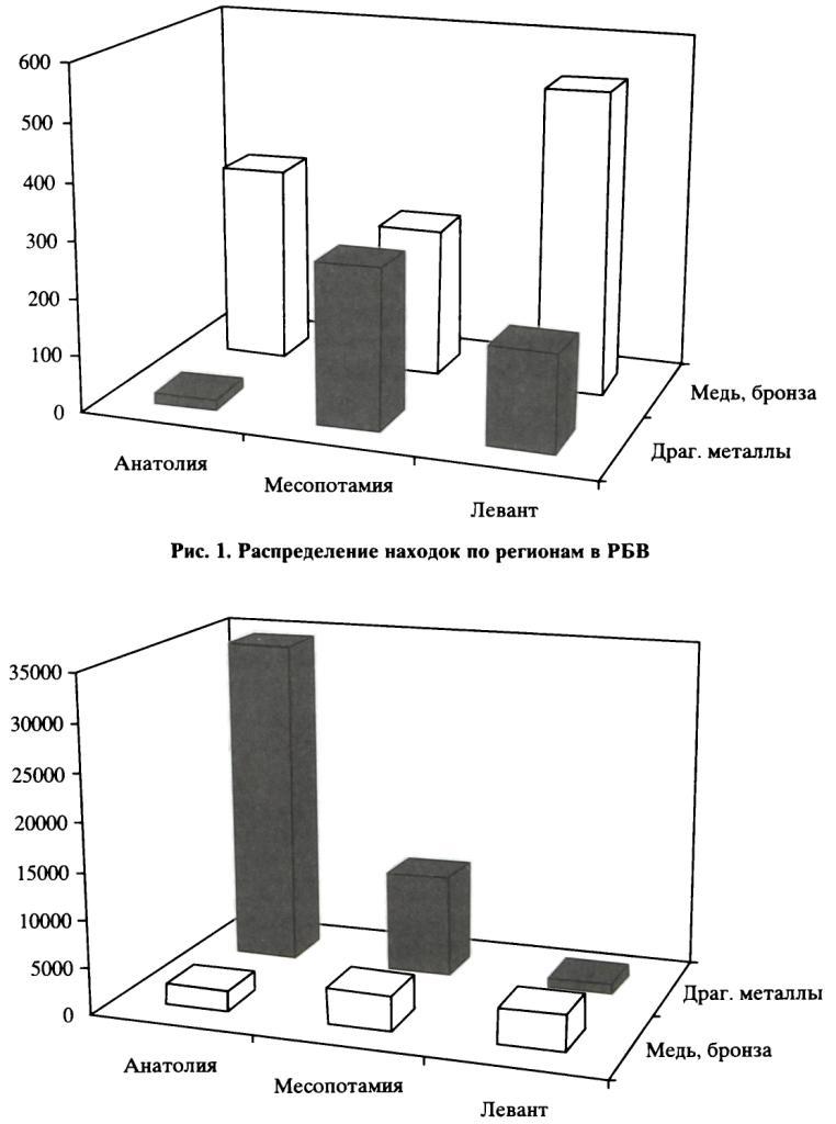 Рис. 2. Распределение находок по регионам в СБВ