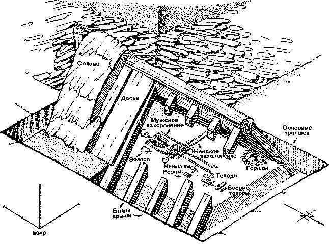 Деревянная погребальная камера под курганной насыпью. Богатое погребение унетицкой культуры середины 1 тысячелетия до н. э.
