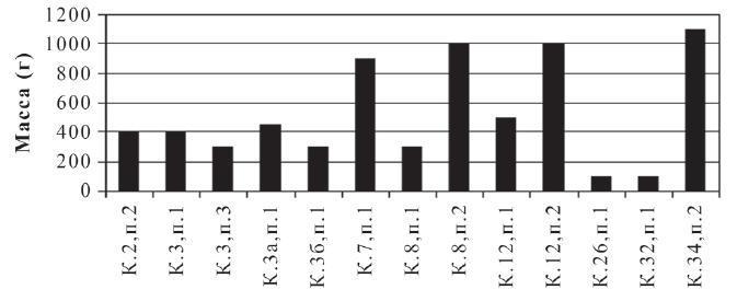Рис. 4. Диаграмма распределения веса кремированных останков из индивидуальных погребений