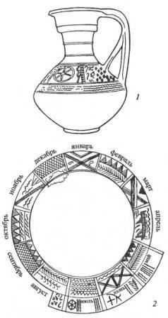 Черняховская культура. Круговой лощеный сосуд с изображением «календаря» (1) и реконструкция полного календарного цикла по изображениям на нескольких сосудах (2)