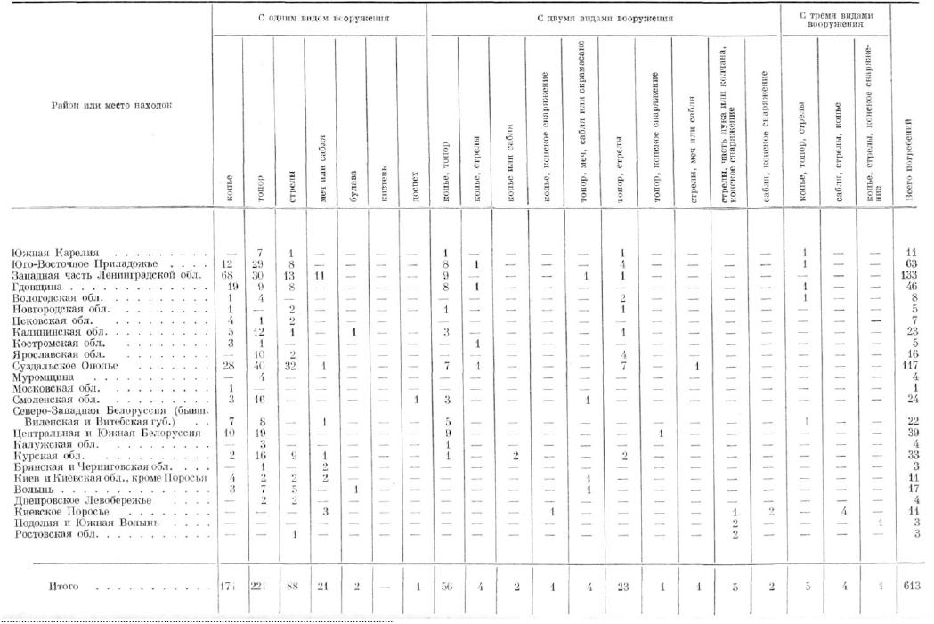 ТАБЛИЦА 9. Взаимовстречаемость вооружения в погребениях XI-XII вв.