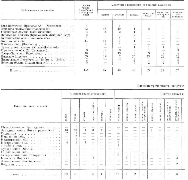 ТАБЛИЦА 10. Погребения XII—XIII вв., сопоставленные по отдельным видам содержащегося в них вооружения