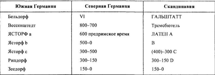 Таблица 3. Периодизация ясторфской культуры