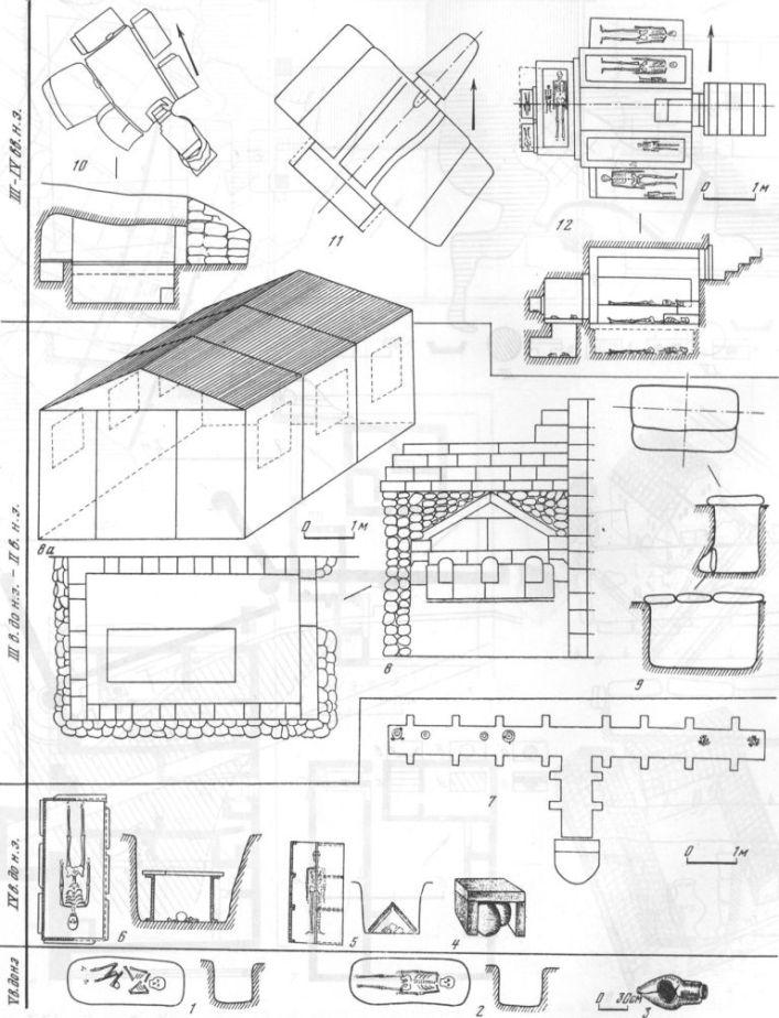 Таблица XIX. Типы погребальных сооружений и способы захоронения 1, 2 — грунтовые могилы; 3 — захоронения в амфоре на Северном берегу; 4 — погребение в урне; 5, 6 — могила с черепицей и каменной обкладкой; 7 — план склепа 1012; 8 — пристенный склеп 1013, план, разрезы, внутренние стены с нишами; 8а — аксонометрия склепа 1014; 9 — план и разрезы подбойной могилы; 10, 11, 12 — склепы позднеримского времени (планы и разрезы). Составитель С. А. Беляев
