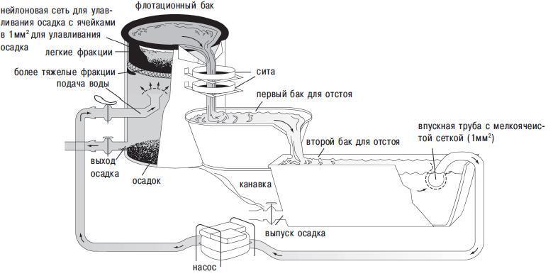 Рис. 13.9. Модель устройства водной флотации для извлечения растительных остатков с использованием рециркуляции воды, разработанная Гордоном Хиллманом. Самые легкие остатки всплывают на поверхность и улавливаются ситами. Тяжелые частицы тонут, и их захватывает нейлоновая сетка